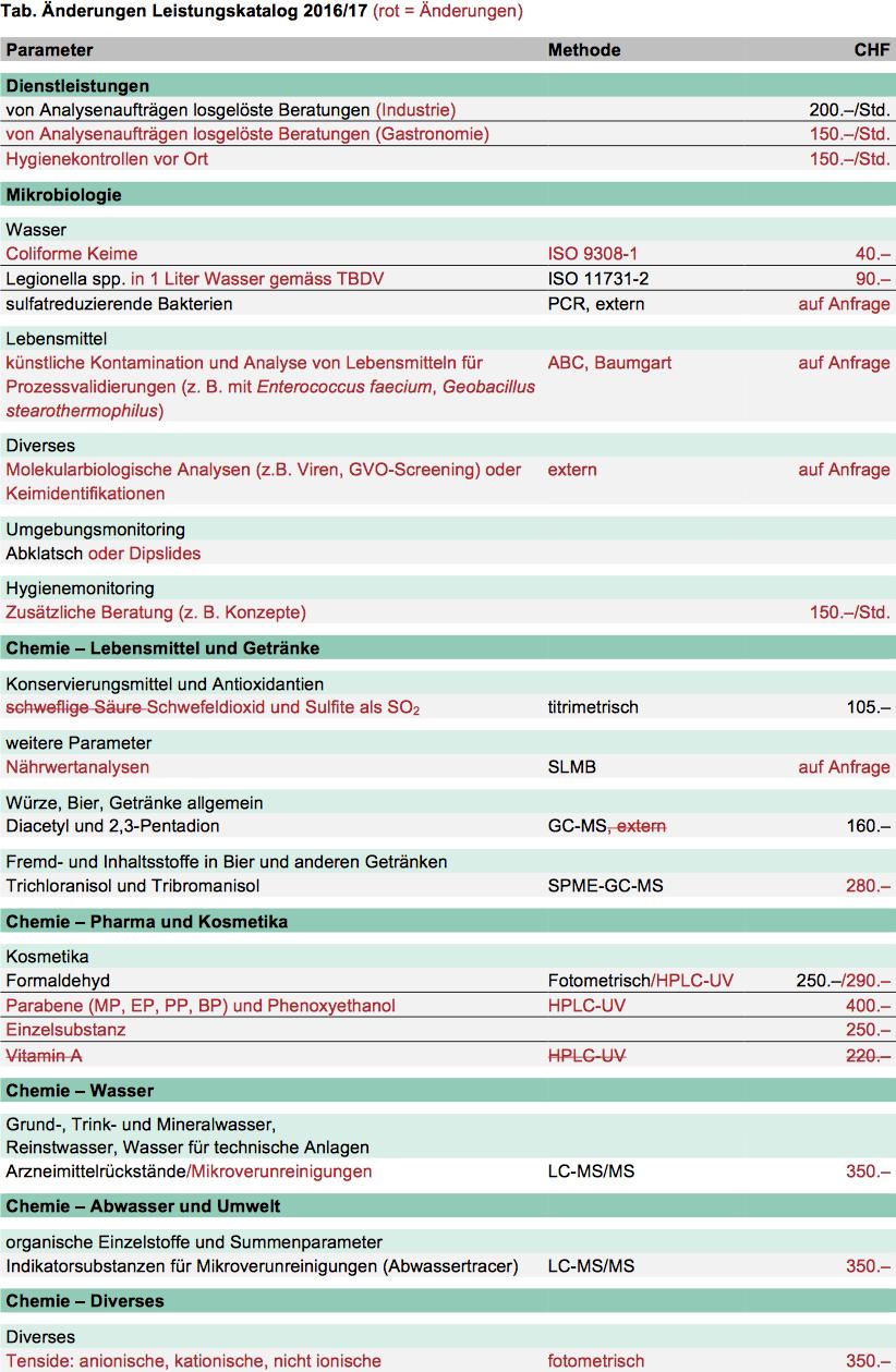 Artikelbild_Aenderungen_Leistungskatalog_16_17